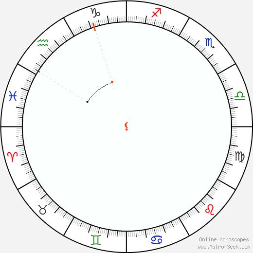 Lilith Retrograde Astro Calendar 2036