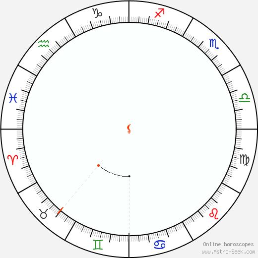 Lilith Retrograde Astro Calendar 2039