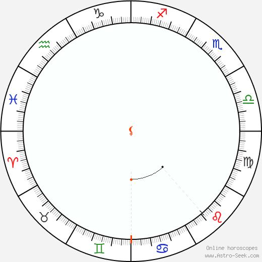 Lilith Retrograde Astro Calendar 2040