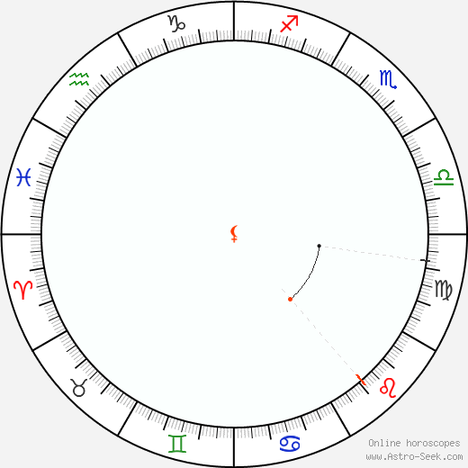 Lilith Retrograde Astro Calendar 2041