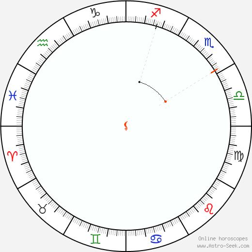 Lilith Retrograde Astro Calendar 2043