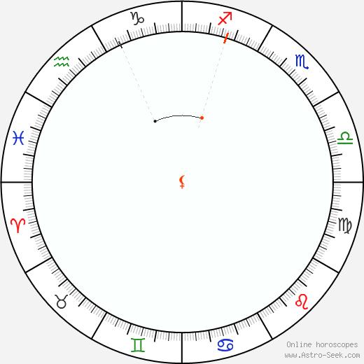 Lilith Retrograde Astro Calendar 2044