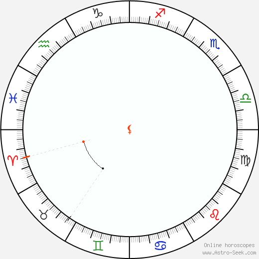 Lilith Retrograde Astro Calendar 2047