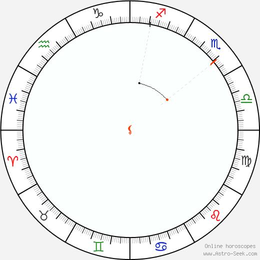Lilith Retrograde Astro Calendar 2052