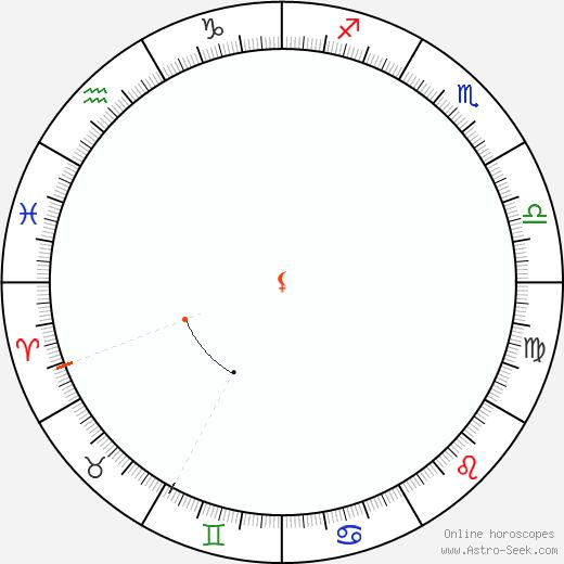 Lilith Retrograde Astro Calendar 2056
