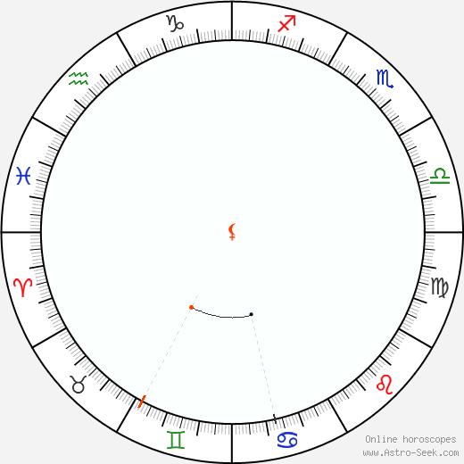 Lilith Retrograde Astro Calendar 2057