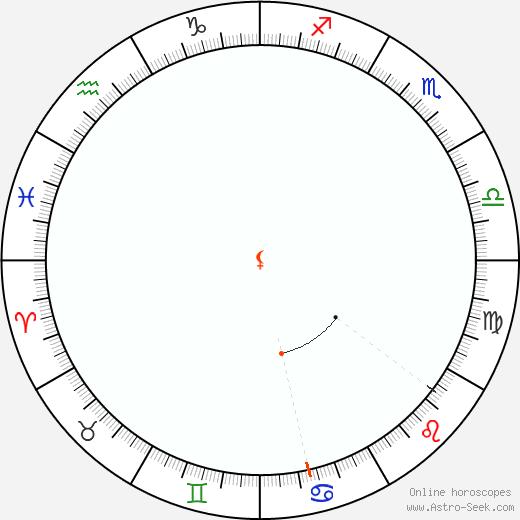 Lilith Retrograde Astro Calendar 2058