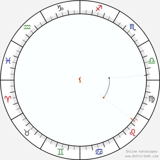 Lilith Retrograde Astro Calendar 2059