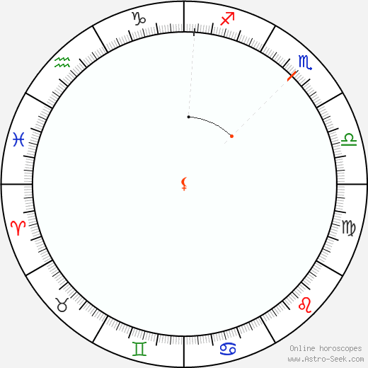 Lilith Retrograde Astro Calendar 2061