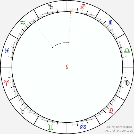 Lilith Retrograde Astro Calendar 2062