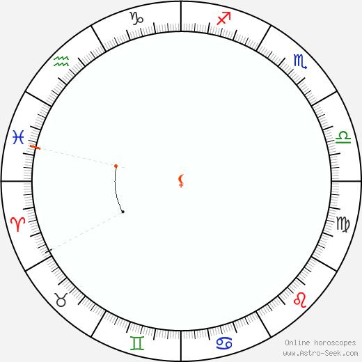 Lilith Retrograde Astro Calendar 2064