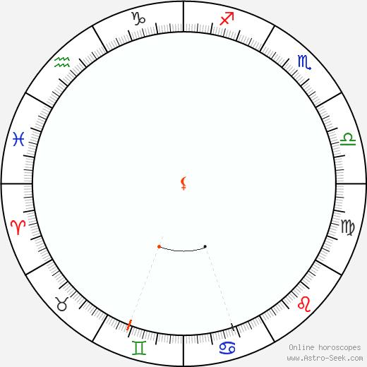 Lilith Retrograde Astro Calendar 2066