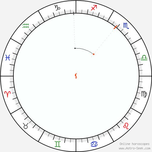 Lilith Retrograde Astro Calendar 2070