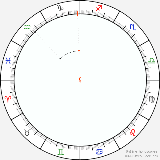 Lilith Retrograde Astro Calendar 2071