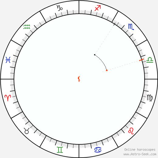 Lilith Retrograde Astro Calendar 2078