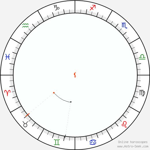 Lilith Retrograde Astro Calendar 2083
