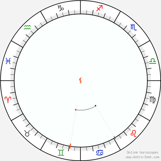 Lilith Retrograde Astro Calendar 2084