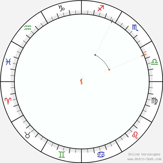 Lilith Retrograde Astro Calendar 2087