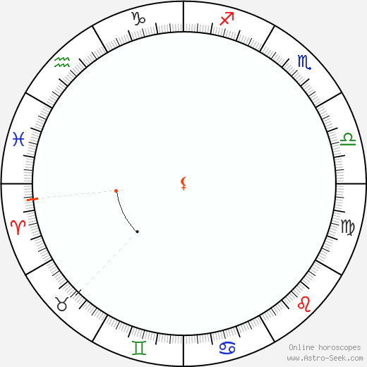 Lilith Retrograde Astro Calendar 2091