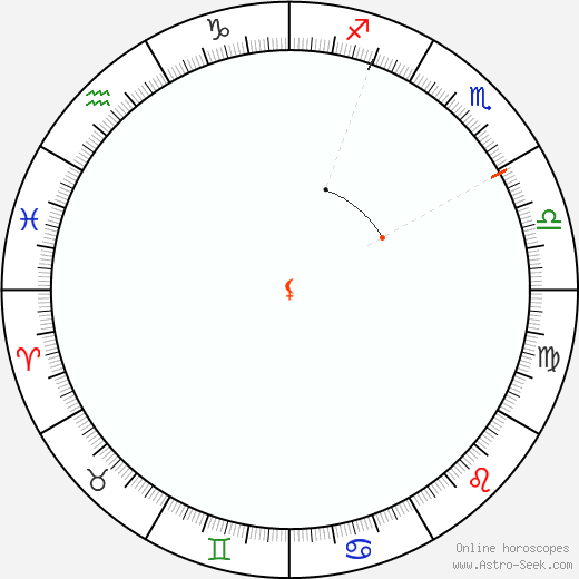 Lilith Retrograde Astro Calendar 2096
