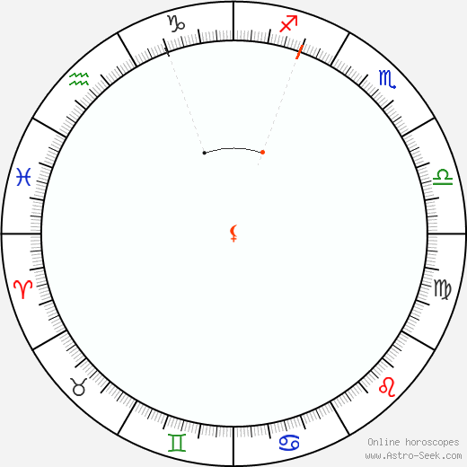 Lilith Retrograde Astro Calendar 2097