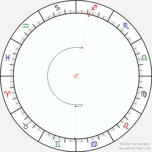 Mars Retrograde Astro Calendar 1802