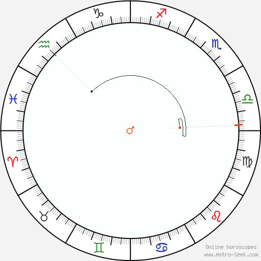 Mars Retrograde Astro Calendar 1824