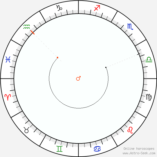 Mars Retrograde Astro Calendar 1825