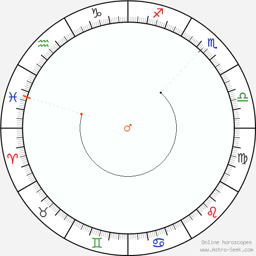 Mars Retrograde Astro Calendar 1844