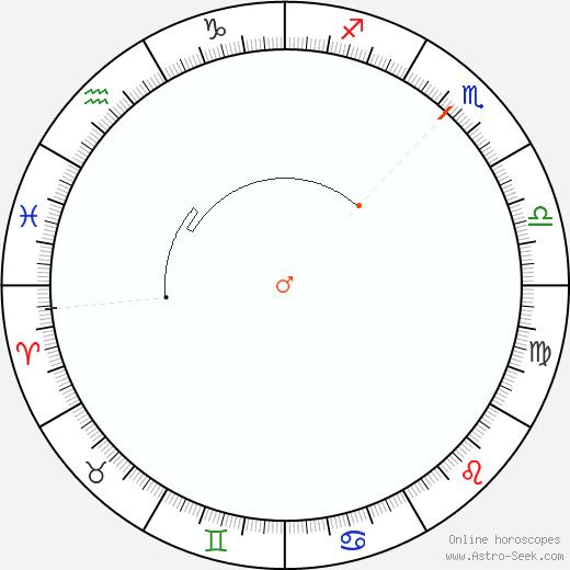 Mars Retrograde Astro Calendar 1845