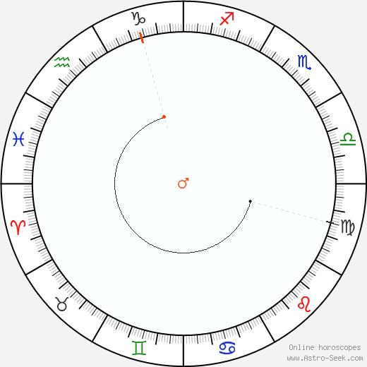 Mars Retrograde Astro Calendar 1853