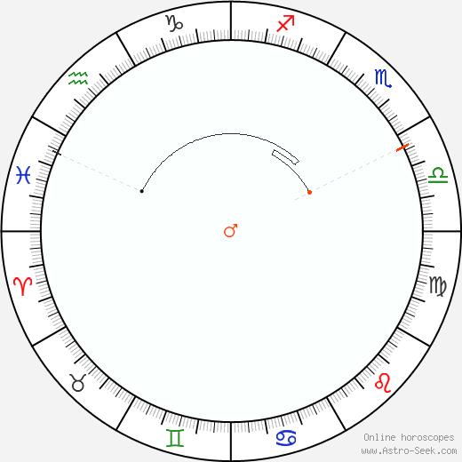 Mars Retrograde Astro Calendar 1858