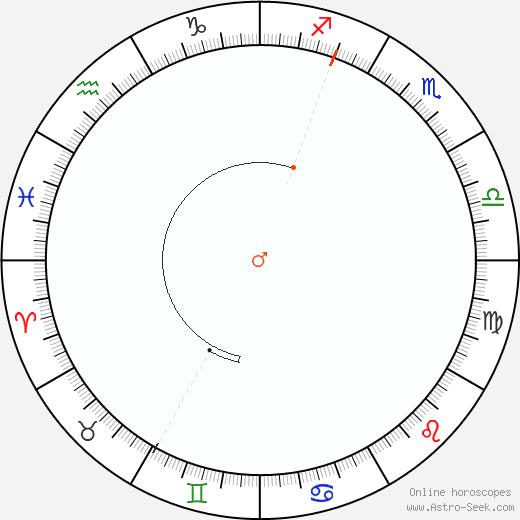 Mars Retrograde Astro Calendar 1864