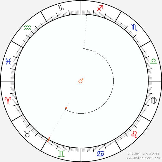 Mars Retrograde Astro Calendar 1865