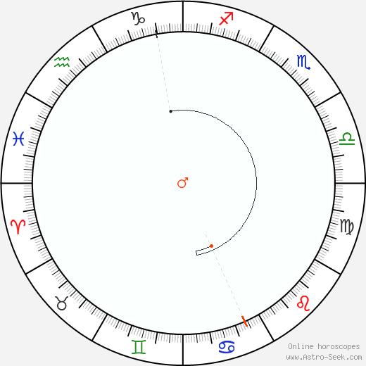 Mars Retrograde Astro Calendar 1867