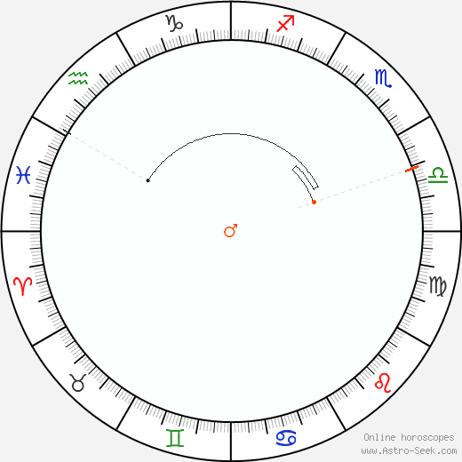 Mars Retrograde Astro Calendar 1873