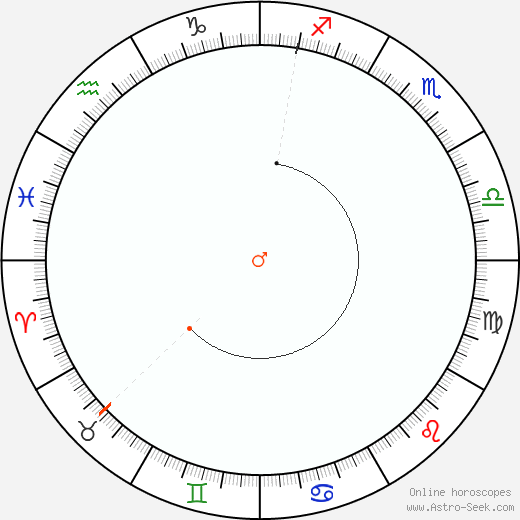 Mars Retrograde Astro Calendar 1880