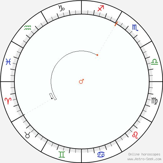 Mars Retrograde Astro Calendar 1894