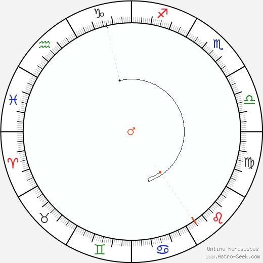 Mars Retrograde Astro Calendar 1899