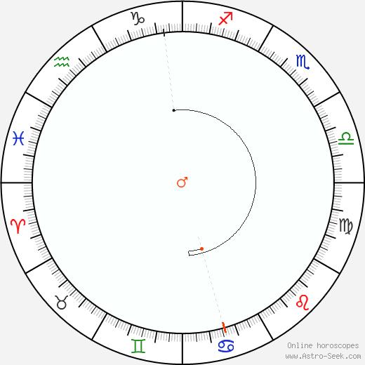 Mars Retrograde Astro Calendar 1914
