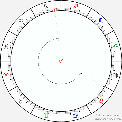 Mars Retrograde Astro Calendar 1915