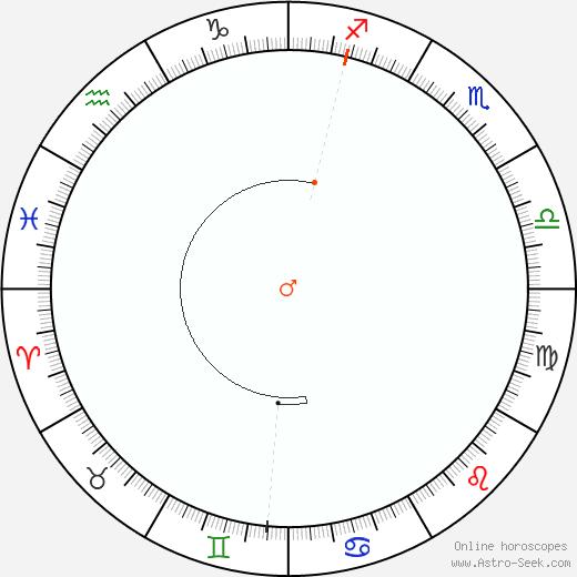 Mars Retrograde Astro Calendar 1928