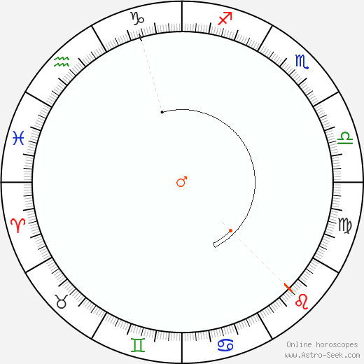 Mars Retrograde Astro Calendar 1931