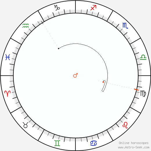 Mars Retrograde Astro Calendar 1933