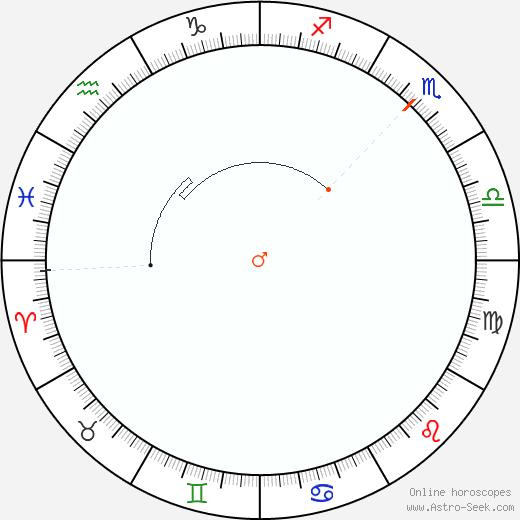 Mars Retrograde Astro Calendar 1971