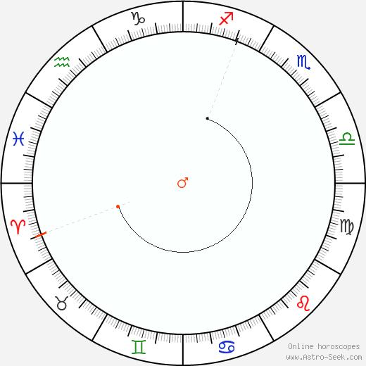 Mars Retrograde Astro Calendar 1989