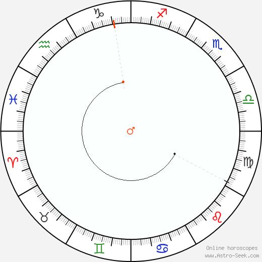 Mars Retrograde Astro Calendar 1994