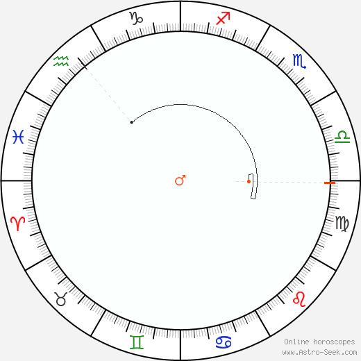 Mars Retrograde Astro Calendar 1997
