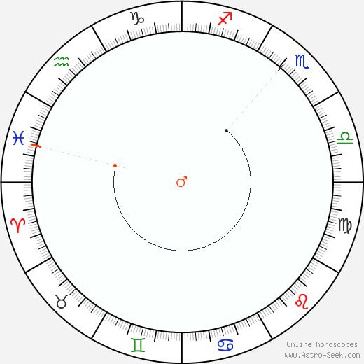 Mars Retrograde Astro Calendar 2002