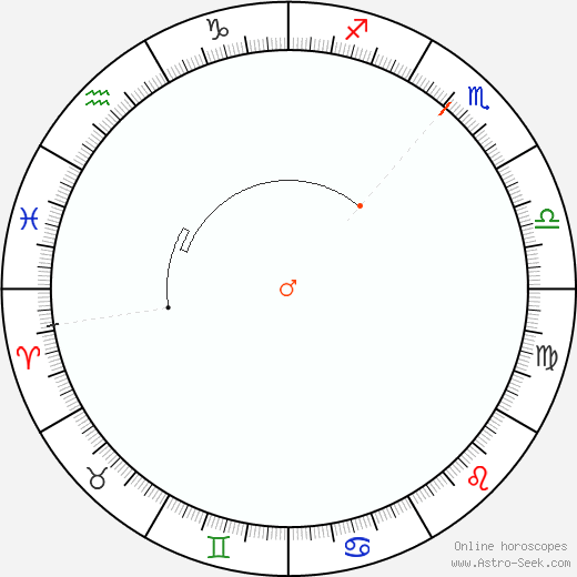 Mars Retrograde Astro Calendar 2003